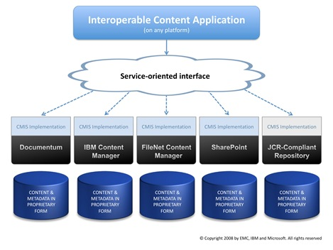 CMIS Integration Model featuring Service-Oriented Interface [via EMC: click for full-size iamge]